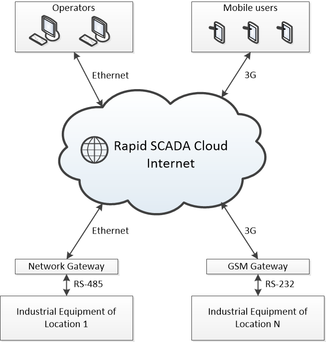 Diagram of Rapid SCADA Cloud